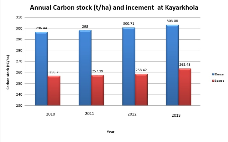 Biophysical (Forest carbon) data of community forest in Kayar Khola for the year 2010, 2011, 2012 and 2013
