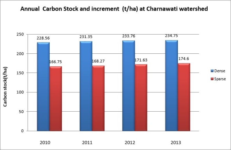 Biophysical (Forest carbon) data of community forest in Charnawati for the year 2010, 2011, 2012 and 2013